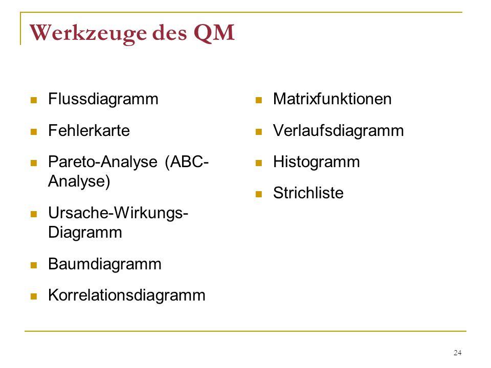 24 Werkzeuge des QM Flussdiagramm Fehlerkarte Pareto-Analyse (ABC- Analyse) Ursache-Wirkungs- Diagramm Baumdiagramm Korrelationsdiagramm Matrixfunktionen Verlaufsdiagramm Histogramm Strichliste