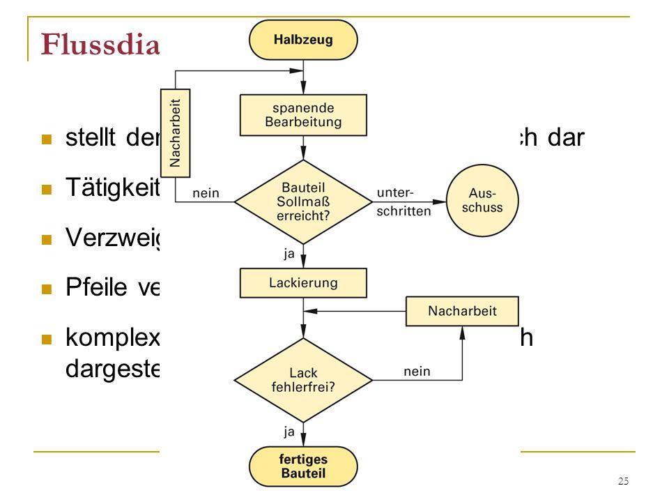 25 Flussdiagramm stellt den Ablauf aller Tätigkeiten grafisch dar Tätigkeiten sind Rechtecke Verzweigungen sind Rauten Pfeile verdeutlichen den Weg komplexe Prozesse werden übersichtlich dargestellt