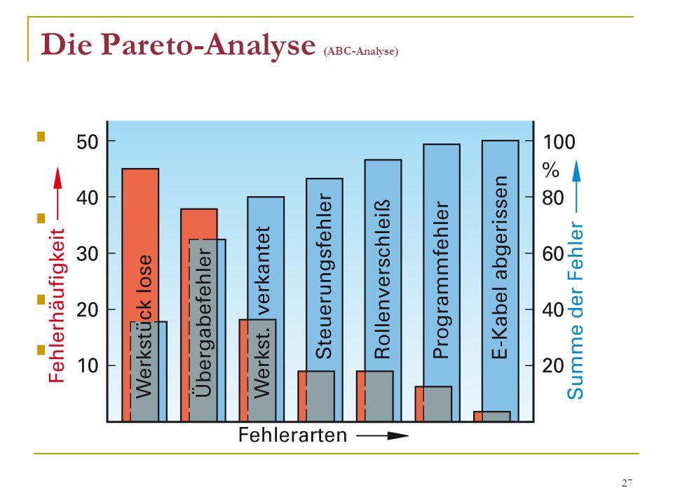 27 Die Pareto-Analyse (ABC-Analyse) klassifiziert Fehler oder Fehlerursachen nach der Häufigkeit zeigt, dass meist nur wenige Fehler häufig vorkommen d.h.