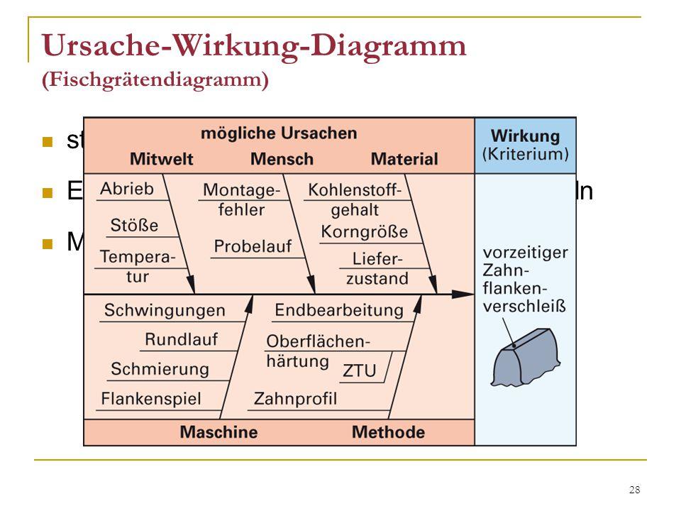 28 Ursache-Wirkung-Diagramm (Fischgrätendiagramm) stellt unerkannte Einflüsse übersichtlich dar Einflussgrößen durch Brainstorming ermitteln M-Größen als Ansatzpunkt
