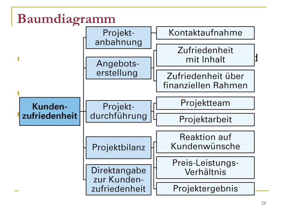 29 Baumdiagramm geordnete Übersichten über wichtige Mittel und Funktionen und Aufgaben zeigt Abhängigkeiten z.B.
