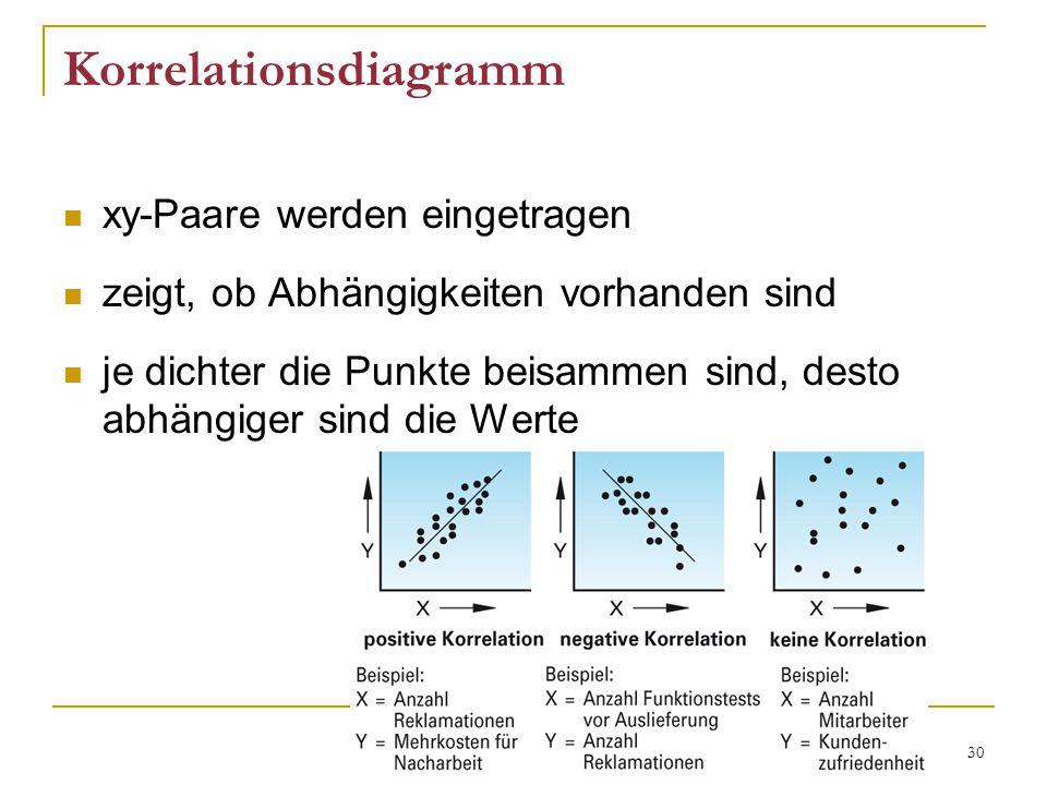 30 Korrelationsdiagramm xy-Paare werden eingetragen zeigt, ob Abhängigkeiten vorhanden sind je dichter die Punkte beisammen sind, desto abhängiger sind die Werte