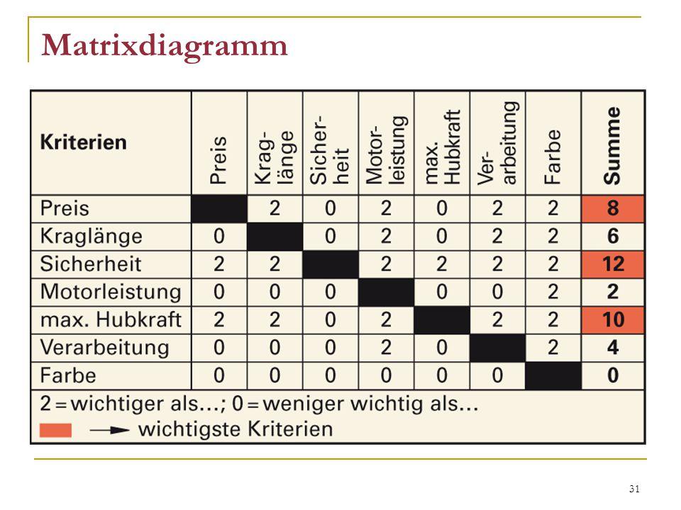 31 Matrixdiagramm stellt Wechselwirkungen dar hilft bei Entscheidungsfindung