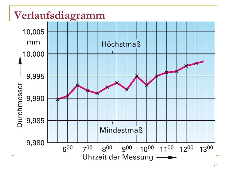 32 Verlaufsdiagramm zeigt Entwicklungen und Tendenzen über einen (längeren) Zeitraum Grundlage für Prognosen z.B.