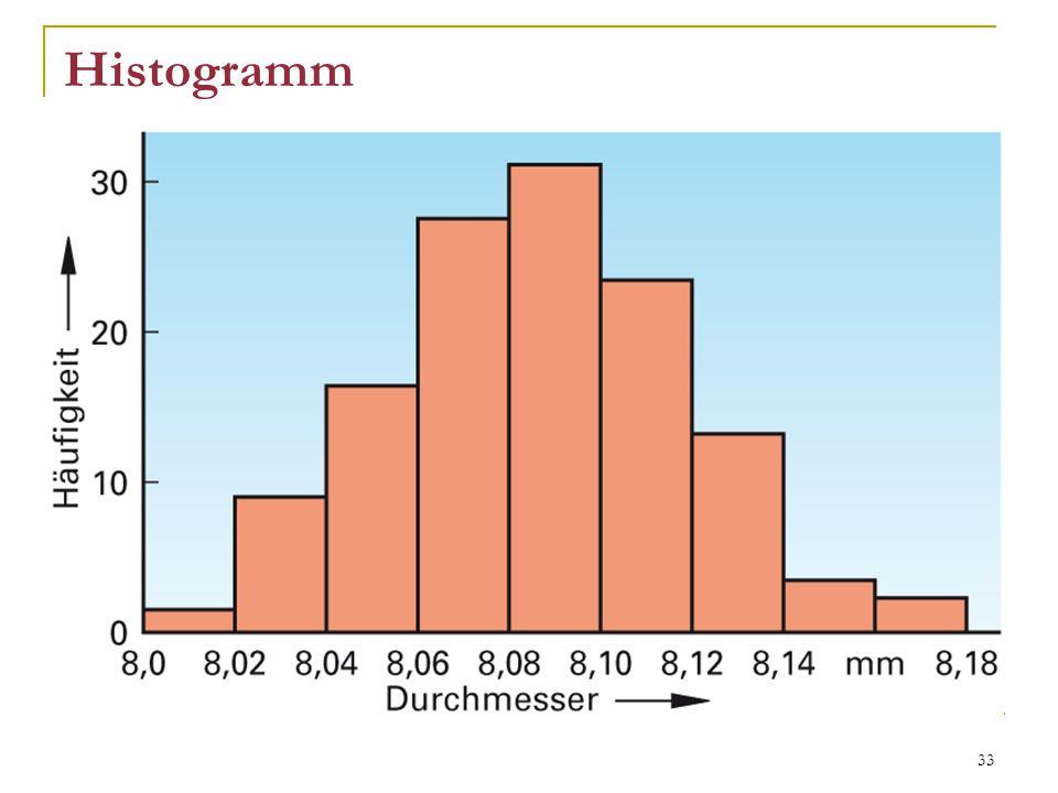 33 Histogramm eine Art Säulendiagramm Höhe der Säulen ist proportional zur Häufigkeit der Einzelwerte dient zur Erkennung der Verteilung Strichliste dient als Datenherkunft