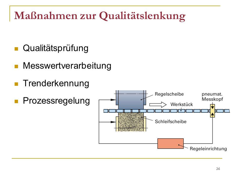 36 Maßnahmen zur Qualitätslenkung Qualitätsprüfung Messwertverarbeitung Trenderkennung Prozessregelung