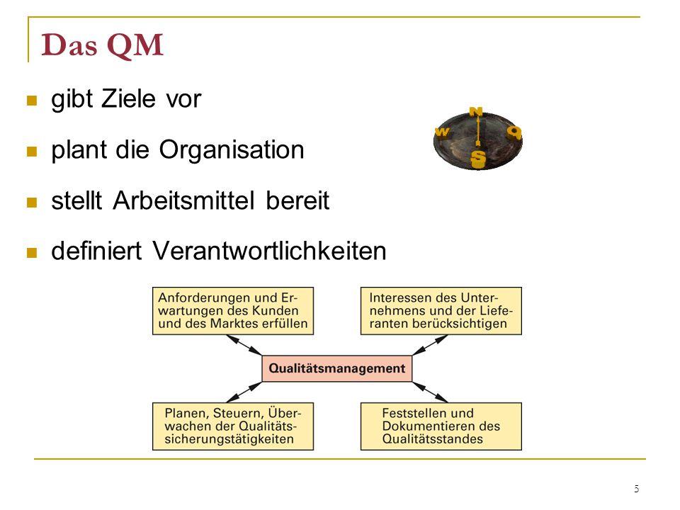 5 Das QM gibt Ziele vor plant die Organisation stellt Arbeitsmittel bereit definiert Verantwortlichkeiten