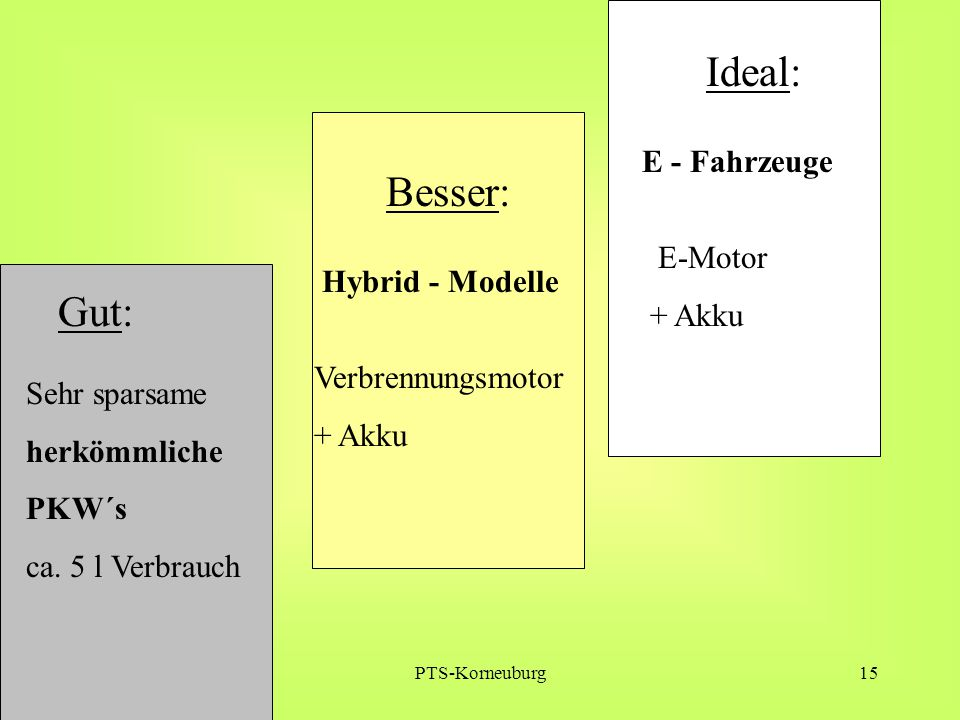 PTS-Korneuburg15 Gut: Ideal: E - Fahrzeuge Sehr sparsame herkömmliche PKW´s ca. 5 l Verbrauch E-Motor + Akku Besser: Hybrid - Modelle Verbrennungsmoto