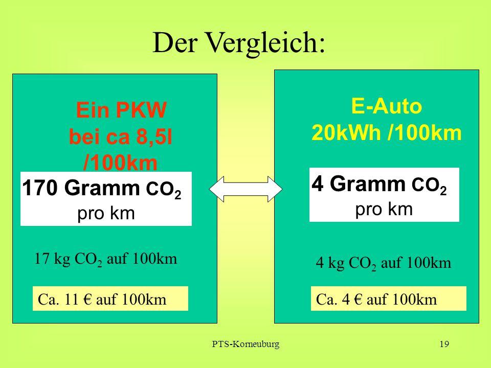 PTS-Korneuburg19 170 Gramm CO 2 pro km Ein PKW bei ca 8,5l /100km 17 kg CO 2 auf 100km Der Vergleich: 4 Gramm CO 2 pro km E-Auto 20kWh /100km 4 kg CO