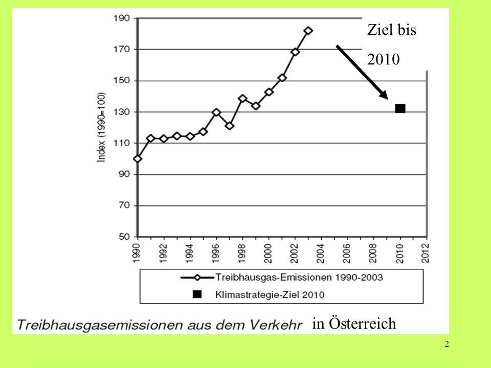 2 in Österreich Ziel bis 2010
