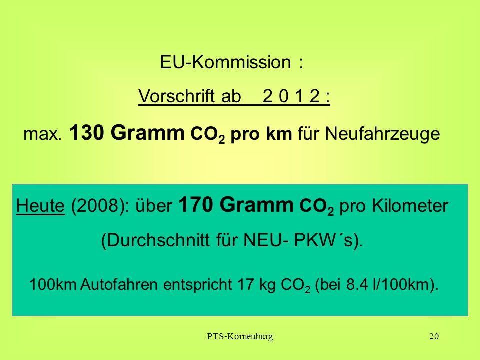 PTS-Korneuburg20 EU-Kommission : Vorschrift ab 2 0 1 2 : max. 130 Gramm CO 2 pro km für Neufahrzeuge Heute (2008): über 170 Gramm CO 2 pro Kilometer (
