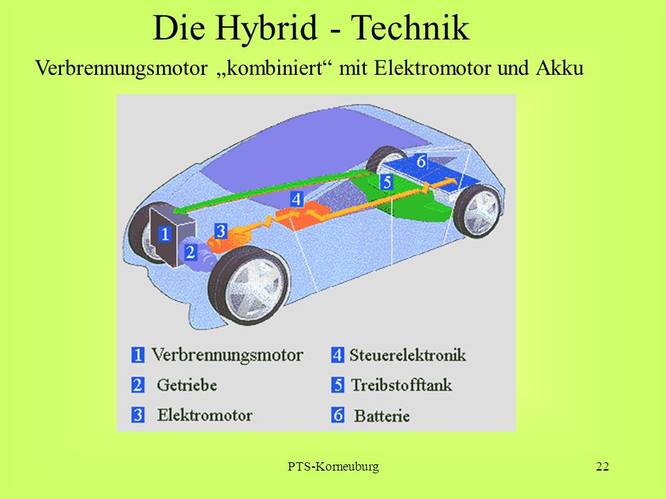 "PTS-Korneuburg22 Die Hybrid - Technik Verbrennungsmotor ""kombiniert"" mit Elektromotor und Akku"