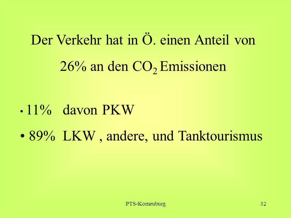 PTS-Korneuburg32 Der Verkehr hat in Ö. einen Anteil von 26% an den CO 2 Emissionen 11% davon PKW 89% LKW, andere, und Tanktourismus