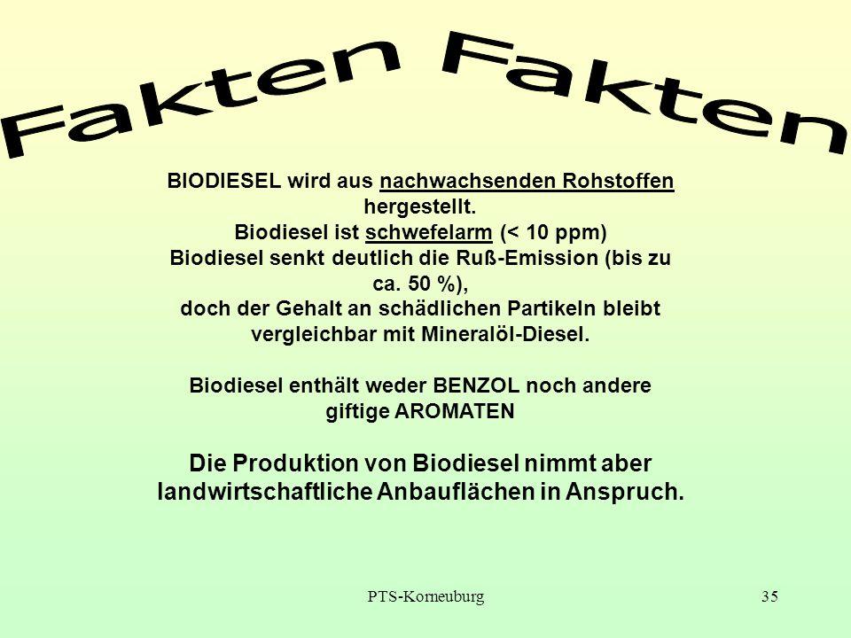 PTS-Korneuburg35 BIODIESEL wird aus nachwachsenden Rohstoffen hergestellt. Biodiesel ist schwefelarm (< 10 ppm) Biodiesel senkt deutlich die Ruß-Emiss