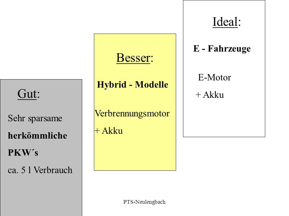Gut: Ideal: E - Fahrzeuge Sehr sparsame herkömmliche PKW´s ca. 5 l Verbrauch E-Motor + Akku Besser: Hybrid - Modelle Verbrennungsmotor + Akku PTS-Neul
