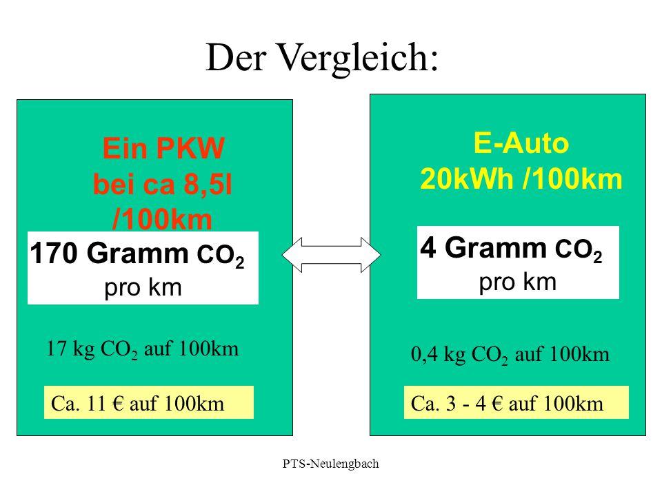 170 Gramm CO 2 pro km Ein PKW bei ca 8,5l /100km 17 kg CO 2 auf 100km Der Vergleich: 4 Gramm CO 2 pro km E-Auto 20kWh /100km 0,4 kg CO 2 auf 100km Ca.
