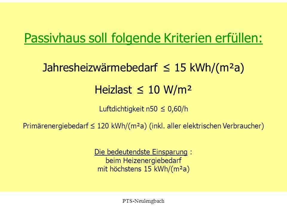 Passivhaus soll folgende Kriterien erfüllen: Jahresheizwärmebedarf ≤ 15 kWh/(m²a) Heizlast ≤ 10 W/m² Luftdichtigkeit n50 ≤ 0,60/h Primärenergiebedarf