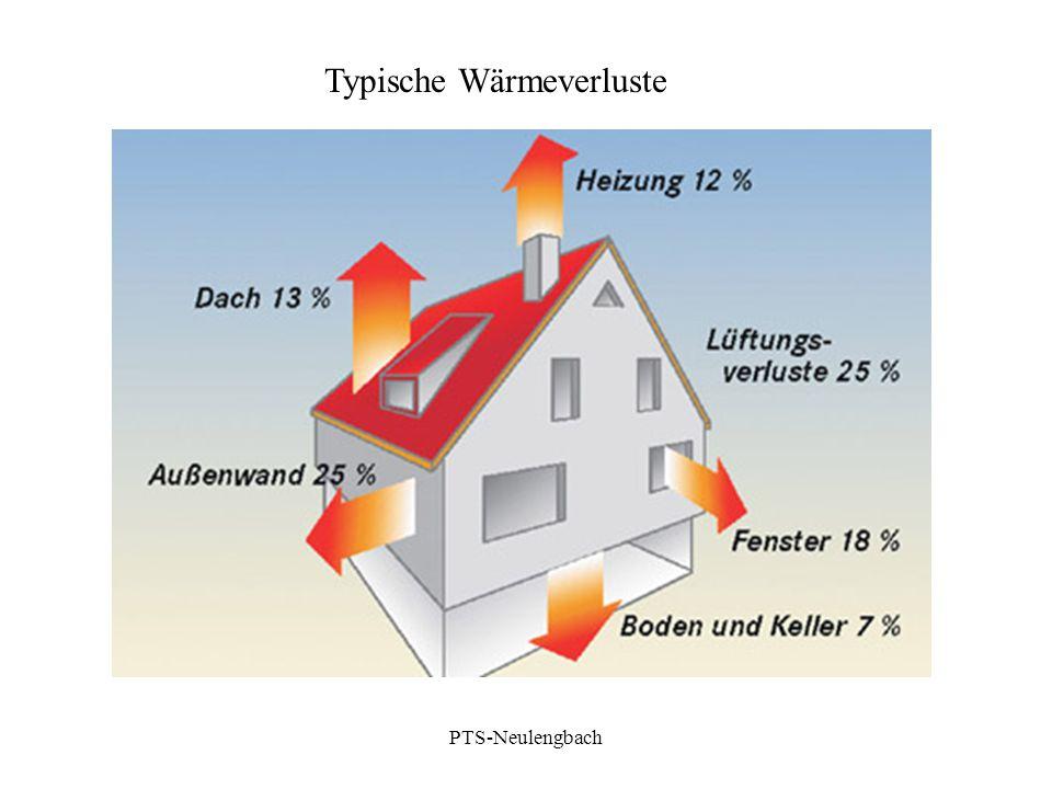 Typische Wärmeverluste PTS-Neulengbach