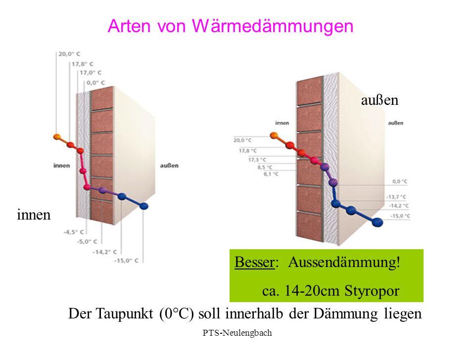 Arten von Wärmedämmungen Besser: Aussendämmung! ca. 14-20cm Styropor Der Taupunkt (0°C) soll innerhalb der Dämmung liegen innen außen PTS-Neulengbach