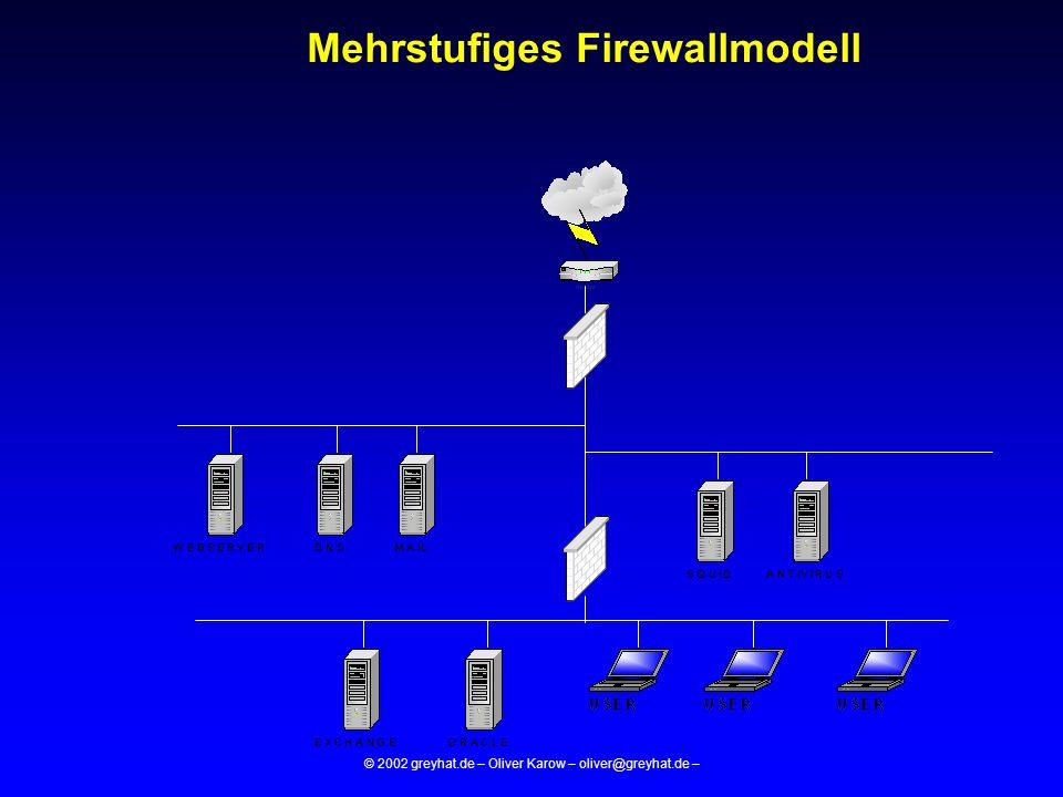 © 2002 greyhat.de – Oliver Karow – oliver@greyhat.de – Mehrstufiges Firewallmodell