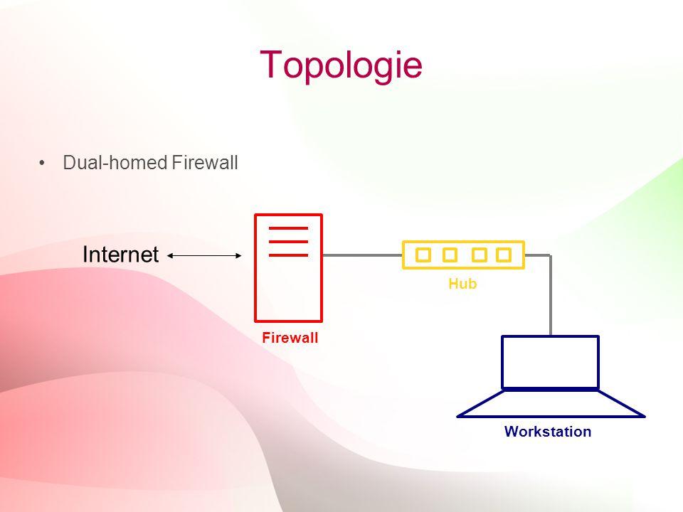 17 Topologie Dual-homed Firewall Internet Hub Workstation Firewall