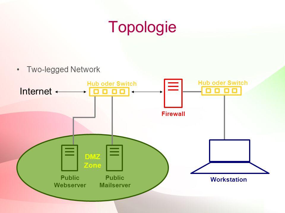 18 Topologie Two-legged Network Internet Firewall Hub oder Switch DMZ Zone Public Webserver Public Mailserver Workstation Hub oder Switch