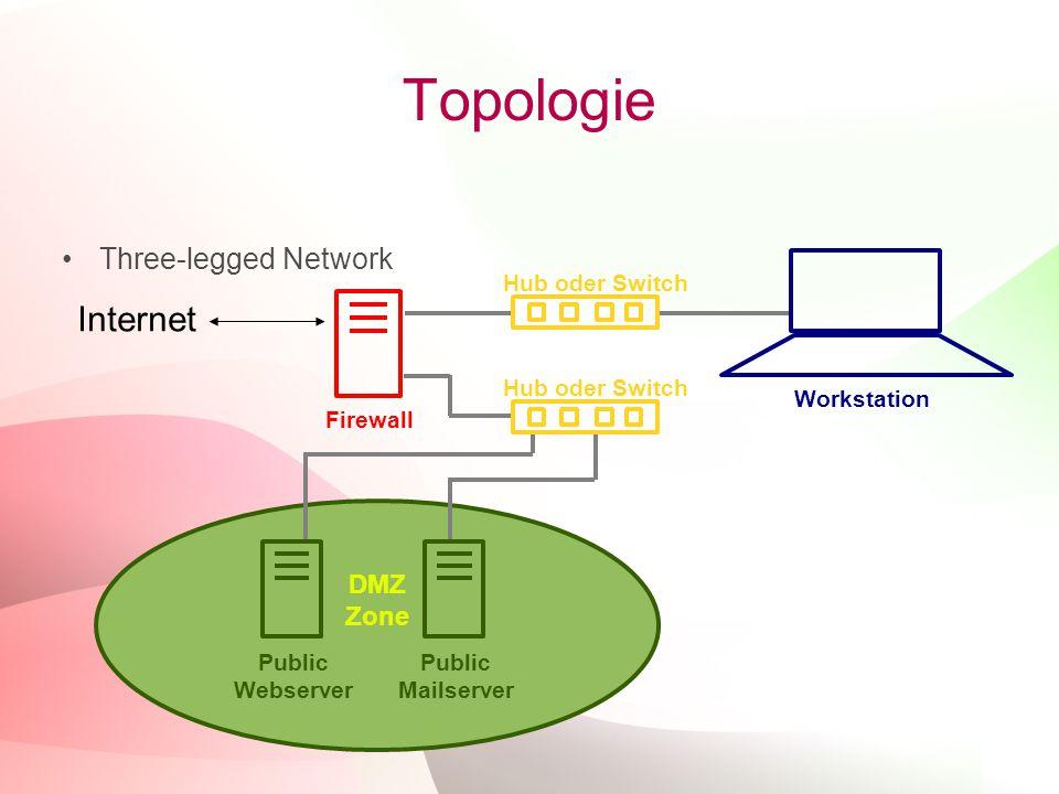 19 Topologie Three-legged Network Internet DMZ Zone Firewall Public Webserver Public Mailserver Hub oder Switch Workstation