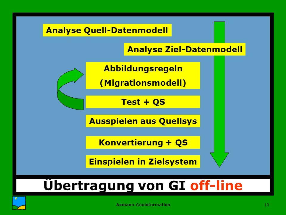 Axmann Geoinformation10 Übertragung von GI off-line Analyse Quell-Datenmodell Abbildungsregeln (Migrationsmodell) Test + QS Ausspielen aus Quellsys Konvertierung + QS Einspielen in Zielsystem Analyse Ziel-Datenmodell