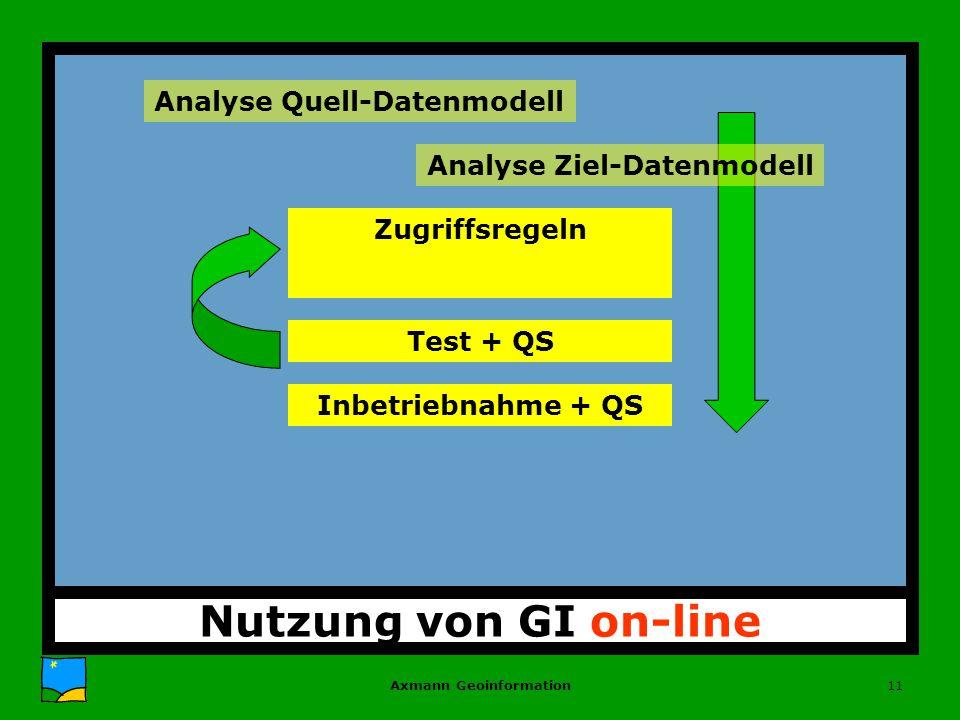 Axmann Geoinformation11 Nutzung von GI on-line Analyse Quell-Datenmodell Zugriffsregeln Test + QS Inbetriebnahme + QS Analyse Ziel-Datenmodell