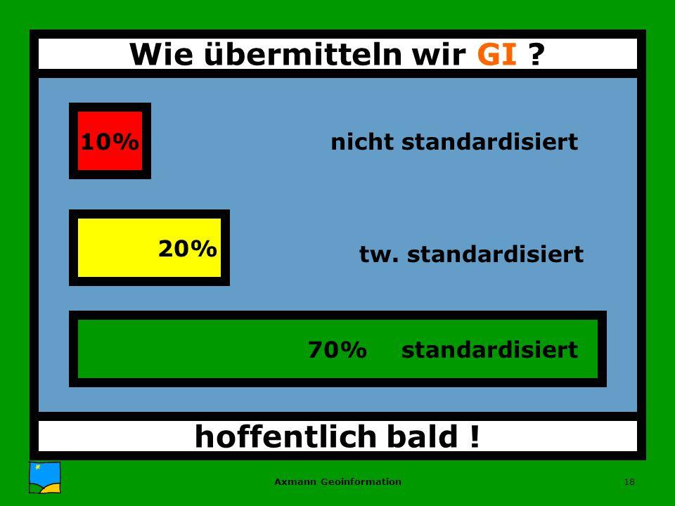 Axmann Geoinformation18 70% SchnittstellenNormen 10% Standards 20% hoffentlich bald .