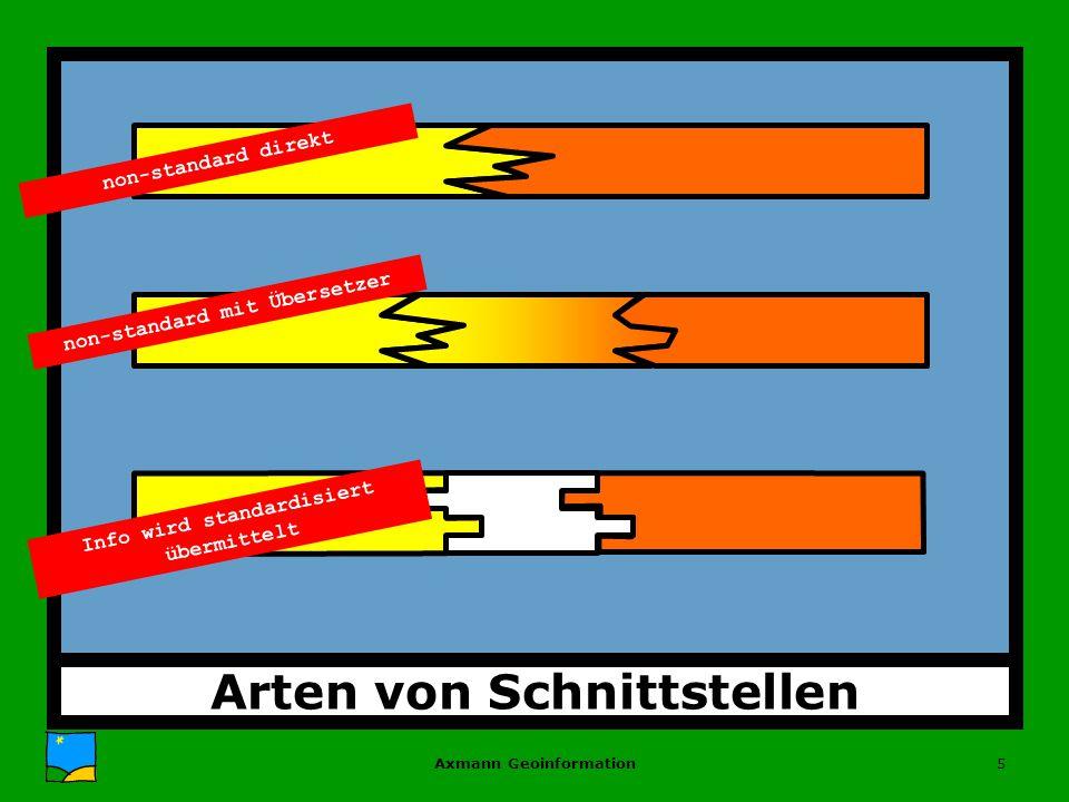 Axmann Geoinformation5 Arten von Schnittstellen non-standard direkt non-standard mit Übersetzer Info wird standardisiert übermittelt