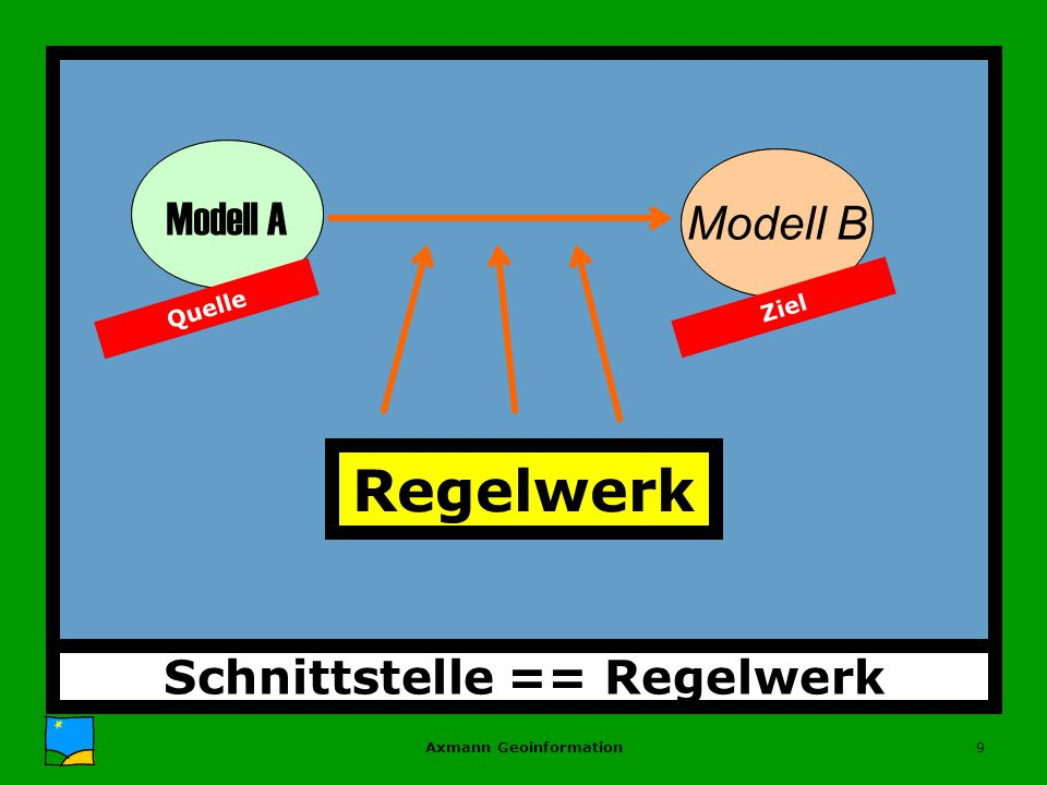 Axmann Geoinformation9 Schnittstelle == Regelwerk Zustand A Zustand B Regelwerk Modell A Modell B Quelle Ziel