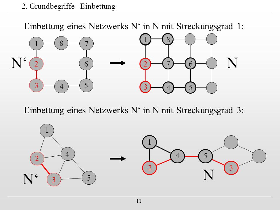 11 2. Grundbegriffe - Einbettung Einbettung eines Netzwerks N' in N mit Streckungsgrad 1: 1 2 3 4 5 6 4 7 8 1 2 3 4 5 6 7 8 Einbettung eines Netzwerks