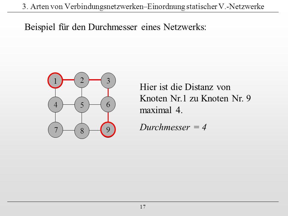 17 3. Arten von Verbindungsnetzwerken–Einordnung statischer V.-Netzwerke 1 4 7 4 9 6 8 3 2 5 Hier ist die Distanz von Knoten Nr.1 zu Knoten Nr. 9 maxi