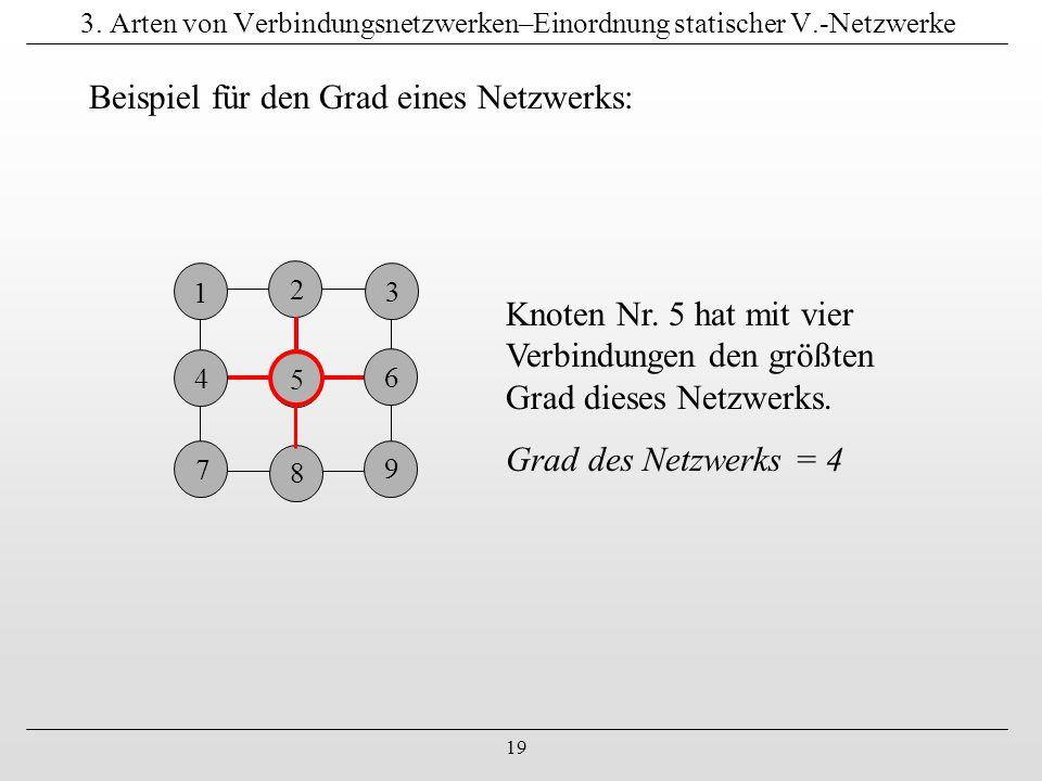 19 3. Arten von Verbindungsnetzwerken–Einordnung statischer V.-Netzwerke Beispiel für den Grad eines Netzwerks: 1 4 7 4 9 6 8 3 2 5 Knoten Nr. 5 hat m
