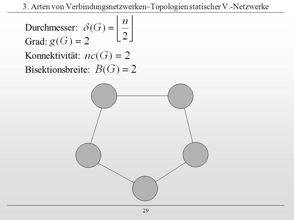 29 3. Arten von Verbindungsnetzwerken–Topologien statischer V.-Netzwerke Durchmesser: Grad: Konnektivität: Bisektionsbreite: