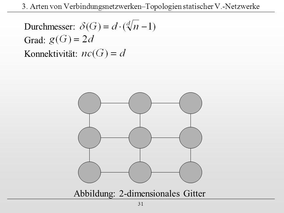 31 3. Arten von Verbindungsnetzwerken–Topologien statischer V.-Netzwerke Durchmesser: Grad: Konnektivität: Abbildung: 2-dimensionales Gitter