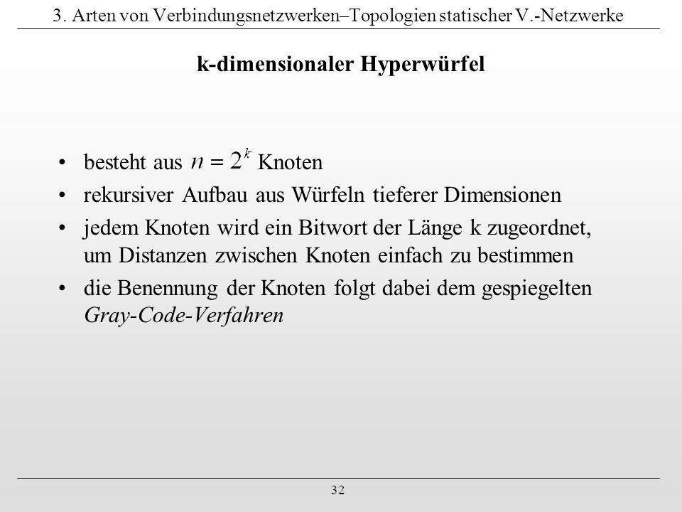 32 3. Arten von Verbindungsnetzwerken–Topologien statischer V.-Netzwerke k-dimensionaler Hyperwürfel besteht aus Knoten rekursiver Aufbau aus Würfeln