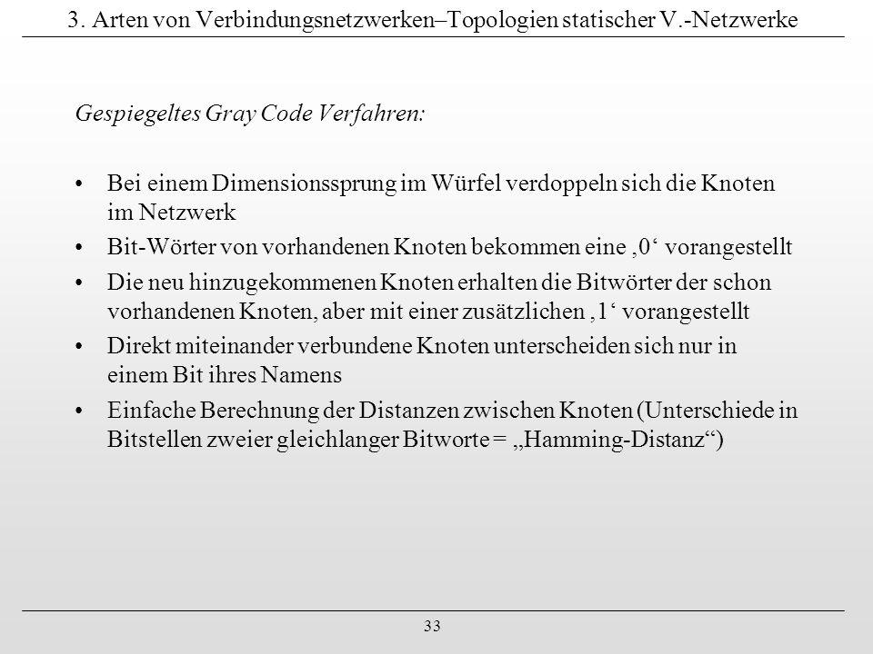 33 3. Arten von Verbindungsnetzwerken–Topologien statischer V.-Netzwerke Gespiegeltes Gray Code Verfahren: Bei einem Dimensionssprung im Würfel verdop