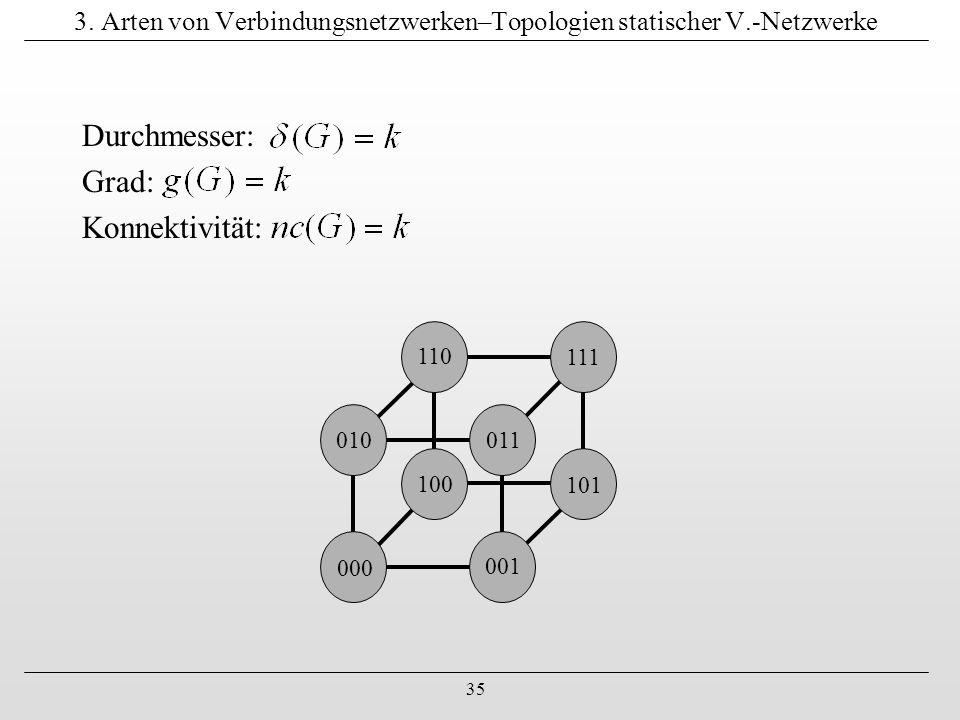 35 3. Arten von Verbindungsnetzwerken–Topologien statischer V.-Netzwerke 000 001 011010 111 110 100 101 Durchmesser: Grad: Konnektivität: