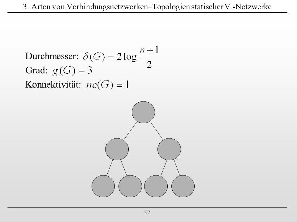 37 3. Arten von Verbindungsnetzwerken–Topologien statischer V.-Netzwerke Durchmesser: Grad: Konnektivität: