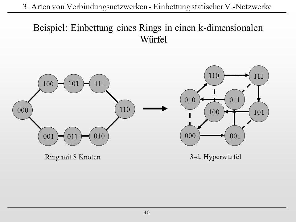 40 3. Arten von Verbindungsnetzwerken - Einbettung statischer V.-Netzwerke Beispiel: Einbettung eines Rings in einen k-dimensionalen Würfel 010 001 10