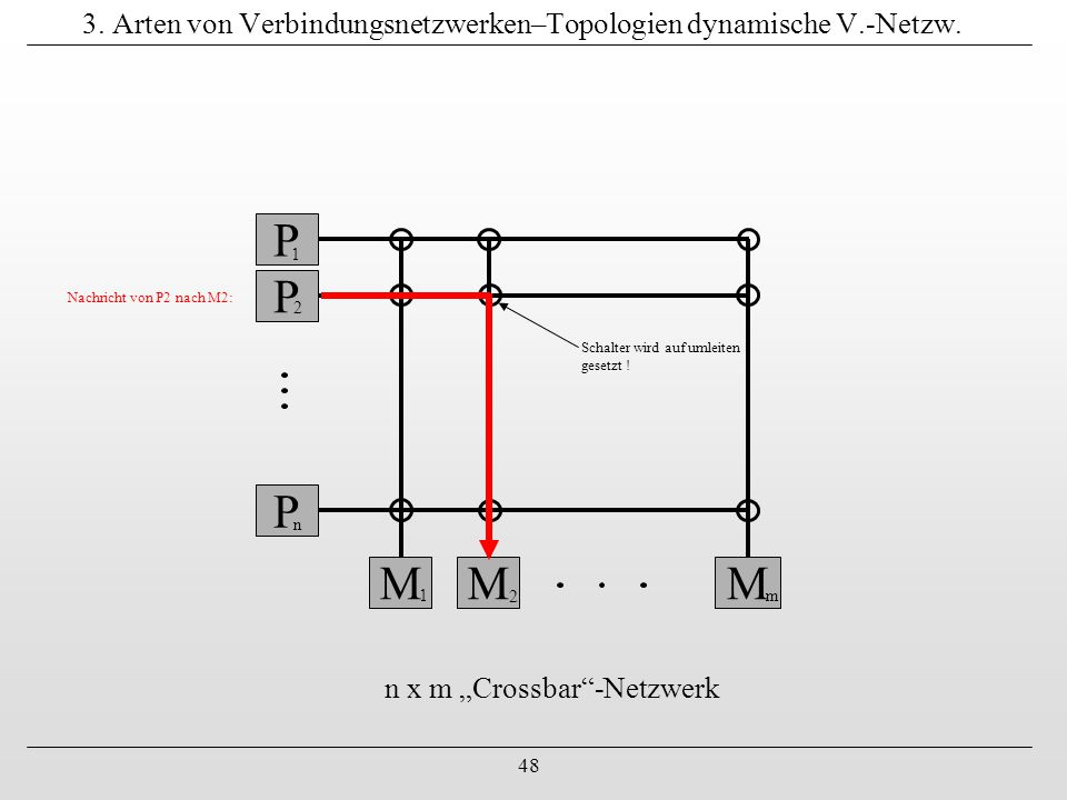 """48 3. Arten von Verbindungsnetzwerken–Topologien dynamische V.-Netzw. P 1 P 2 P n M 1 M 2 M m n x m """"Crossbar""""-Netzwerk Schalter wird auf umleiten ges"""