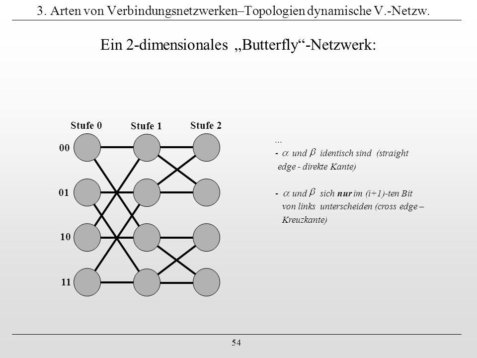 """54 3. Arten von Verbindungsnetzwerken–Topologien dynamische V.-Netzw. Ein 2-dimensionales """"Butterfly""""-Netzwerk: Stufe 0 Stufe 1 Stufe 2 00 01 10 11..."""