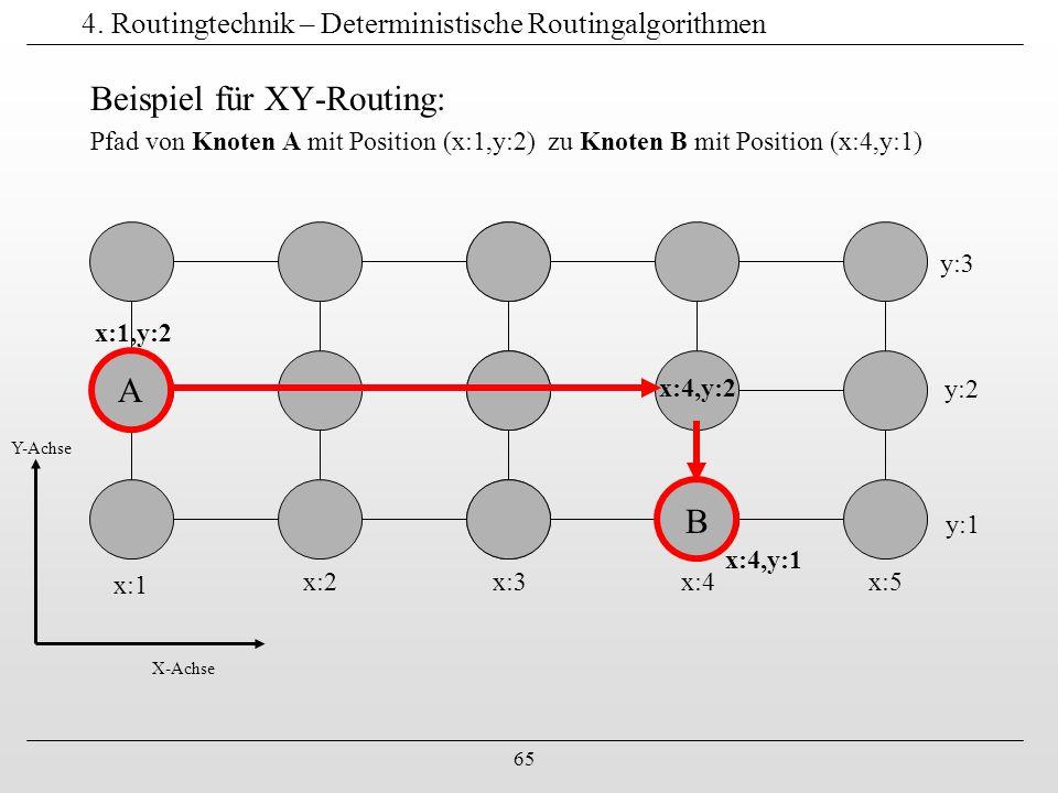65 4. Routingtechnik – Deterministische Routingalgorithmen Beispiel für XY-Routing: Pfad von Knoten A mit Position (x:1,y:2) zu Knoten B mit Position