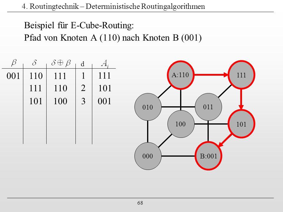 68 4. Routingtechnik – Deterministische Routingalgorithmen Beispiel für E-Cube-Routing: Pfad von Knoten A (110) nach Knoten B (001) 000 B:001 011 010