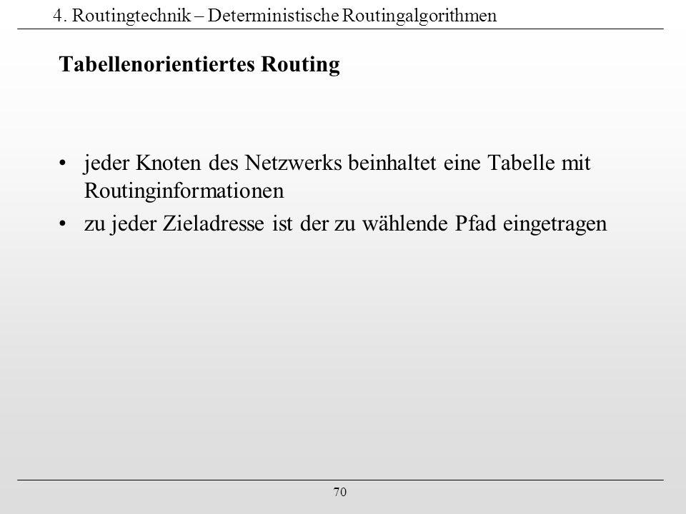 70 4. Routingtechnik – Deterministische Routingalgorithmen Tabellenorientiertes Routing jeder Knoten des Netzwerks beinhaltet eine Tabelle mit Routing