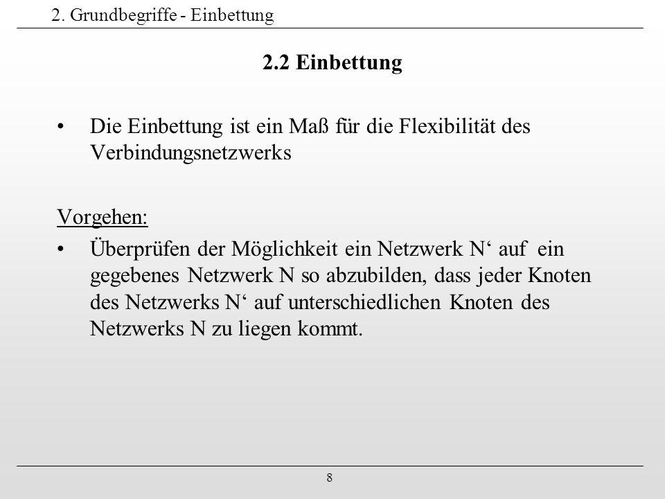 8 2. Grundbegriffe - Einbettung 2.2 Einbettung Die Einbettung ist ein Maß für die Flexibilität des Verbindungsnetzwerks Vorgehen: Überprüfen der Mögli