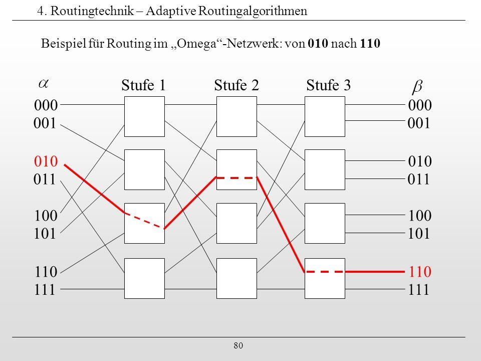"""80 4. Routingtechnik – Adaptive Routingalgorithmen Beispiel für Routing im """"Omega""""-Netzwerk: von 010 nach 110 000 001 010 011 100 101 110 111 000 001"""