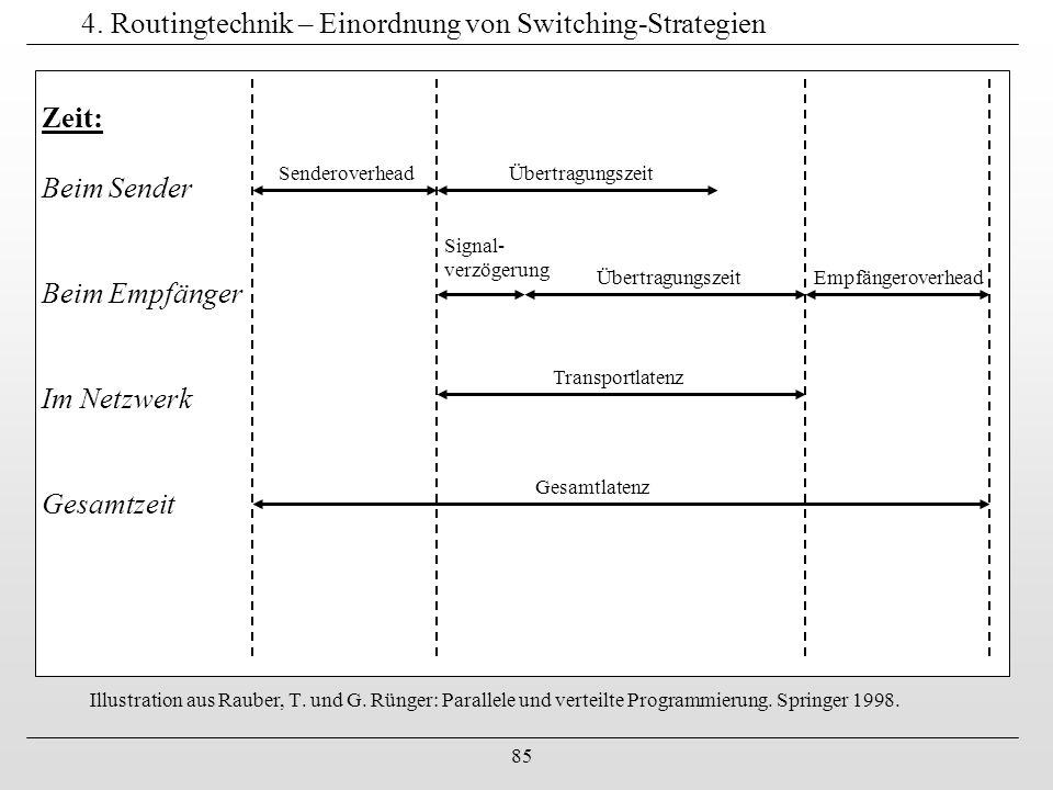 85 4. Routingtechnik – Einordnung von Switching-Strategien Illustration aus Rauber, T. und G. Rünger: Parallele und verteilte Programmierung. Springer